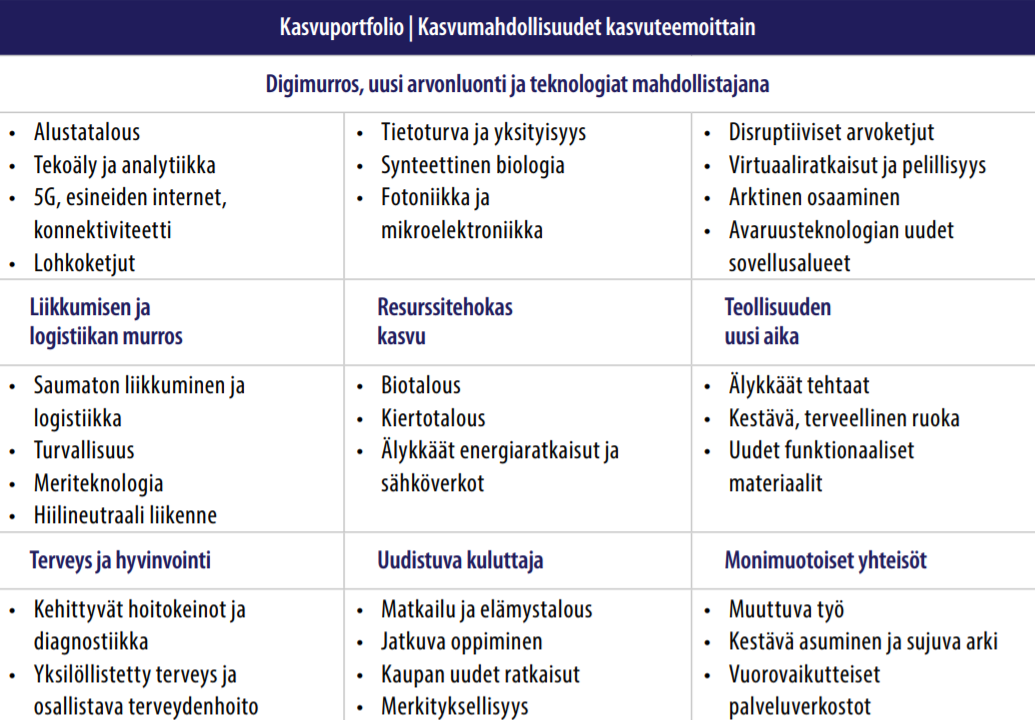 Suomen tulevaisuuden kasvumahdollisuudet, Kasvuportfolio 1.0 (Lähde: TEM 2019, Innovaatiopolitiikan lähtökohdat)